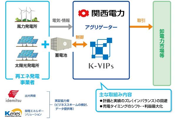 実証事業のシステム構成と体制のイメージ