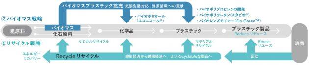 三井化学のプラスチック戦略