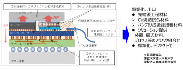 NEDOに採択された、「ポスト5G半導体のための高速通信対応高密度3D実装技術の研究開発」概要