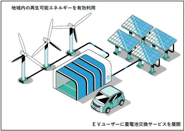 EV向け蓄電池交換サービスのイメージ