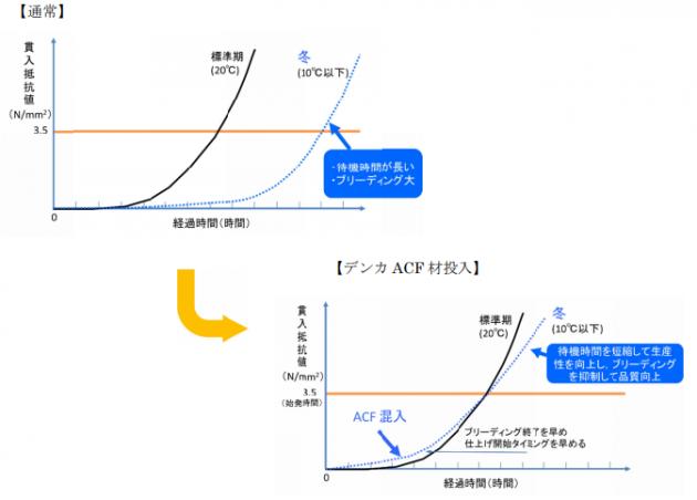 ACF 工法による凝結促進効果