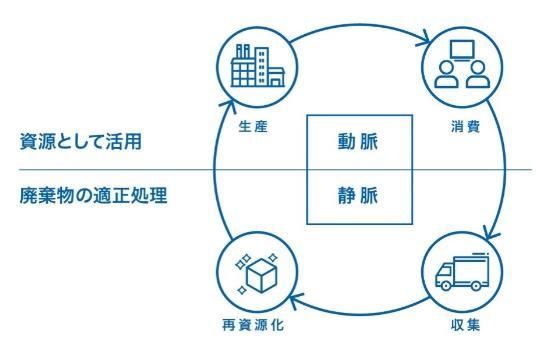 リサイクル企業と提携 循環型経済のイメージ