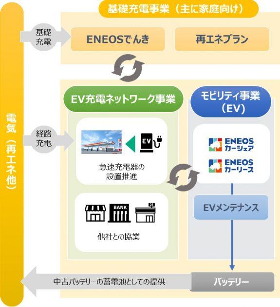 電動車両関連ビジネスの取り組み