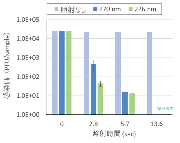 266nmUVC LED検証 UVC光照射時間に対するウイルス感染価の推移