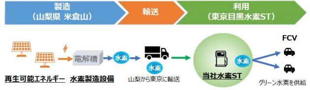 山梨県との合意に基づくグリーン水素の供給フロー