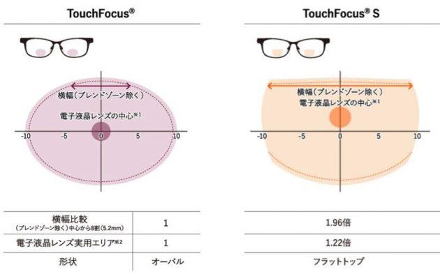「タッチフォーカス」と「タッチフォーカス S」の比較