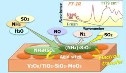 触媒技術賞 触媒上での硫酸アンモニウム塩分解モデル