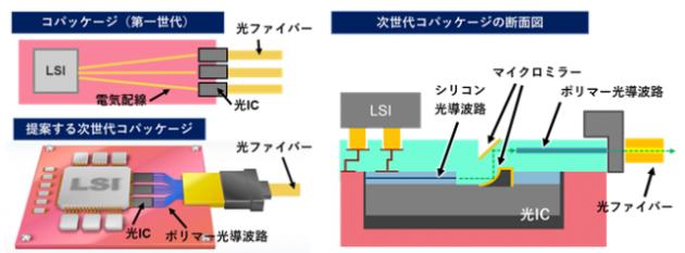 3次元光配線技術の概念図