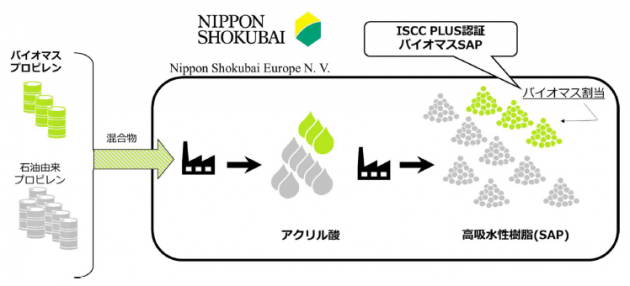 バイオSAP マスバランス方式のイメージ