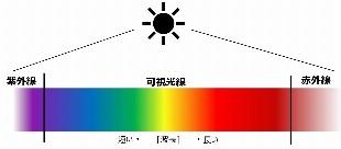 太陽光中の赤外線