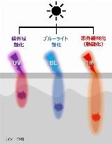 3つのタイプの光酸化 (イメージ図)