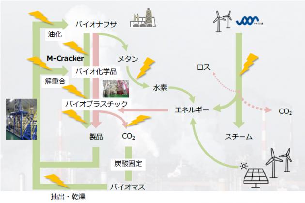 バイオ関連市場におけるマイクロ波の展開構想
