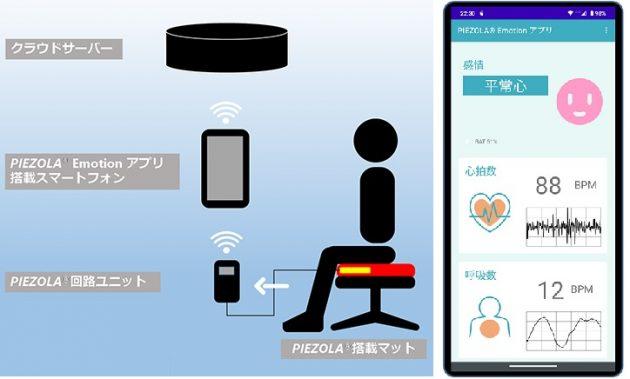 「PIEZORA Emotion アプリ」を含むシステムの構成例。スマホ上で感情状態を可視化(写真右)