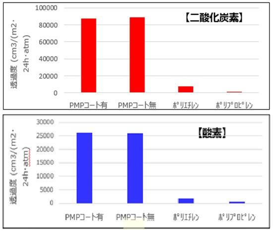 PMPフィルム(50㎛)のガス透過性(コート剤膜厚:3㎛)
